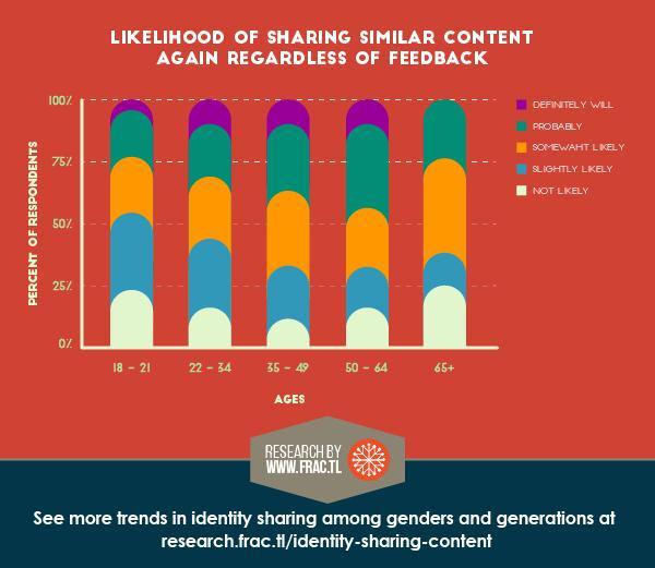 identity sharing study